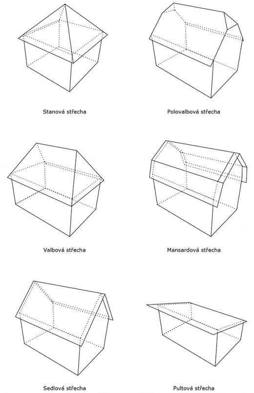tvar střechy